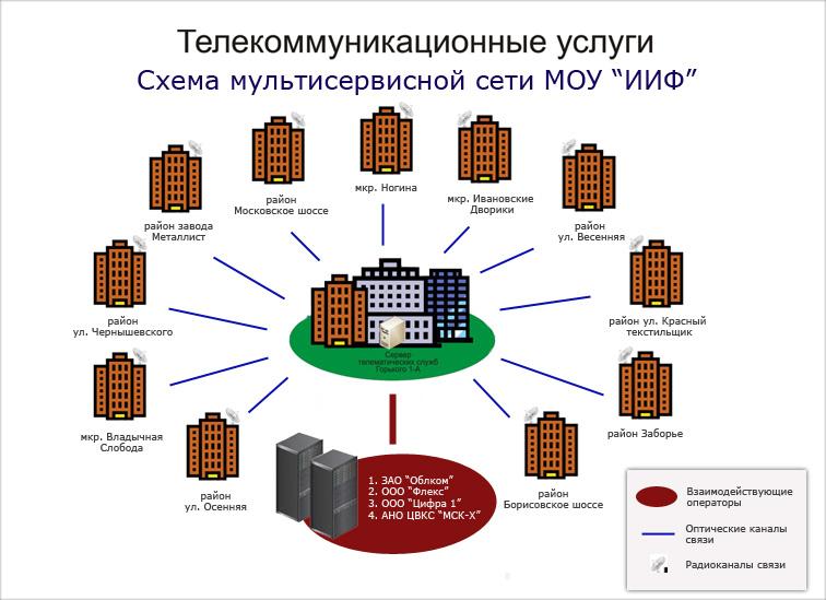 Схема построения городской телекоммуникационной сети.
